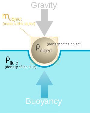 ArchimedesPrinciple