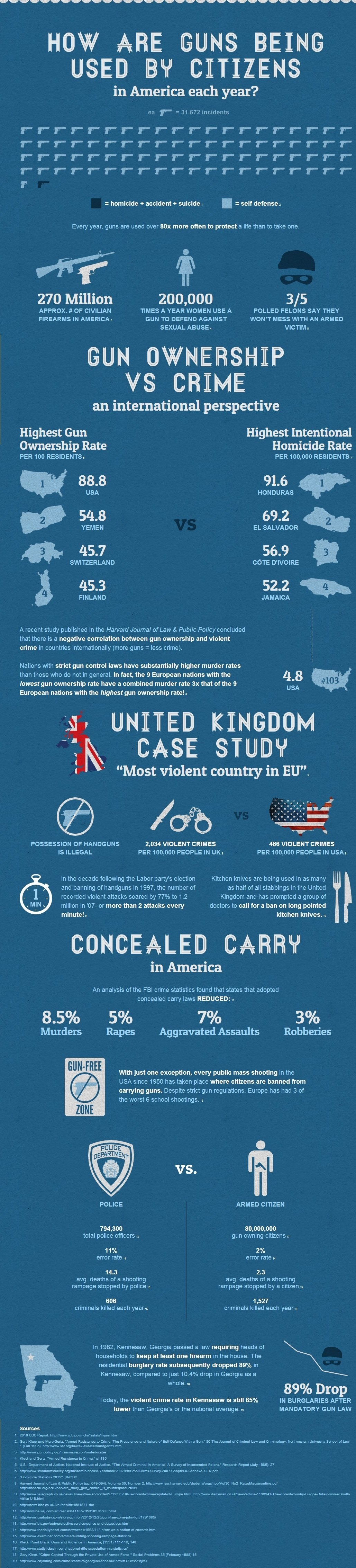 how_are_guns_used_by_citizensvia infothread dot org