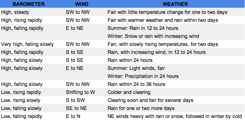 Weather Spreadsheet Tips