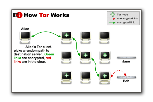 How Tor Works by Electronic Frontier Foundation