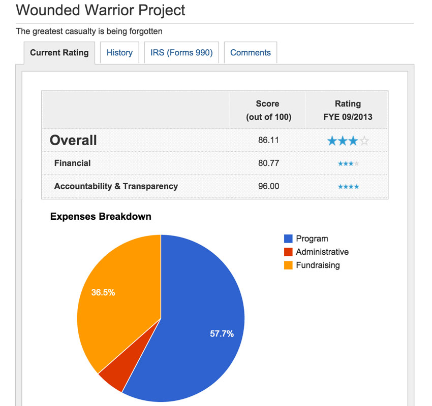 Wounded Warrior Project - Charity Navigator Stats
