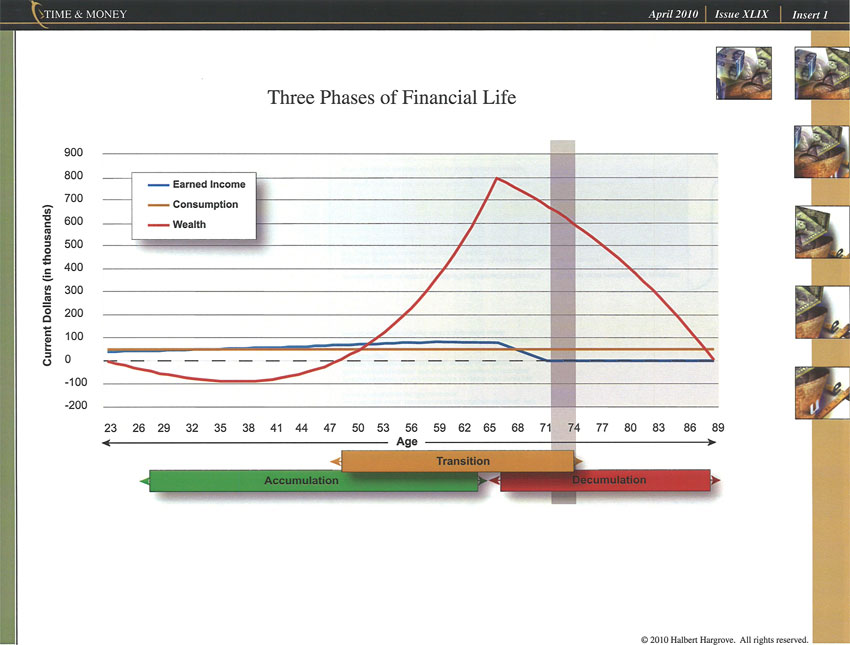 Phases of Financial Life